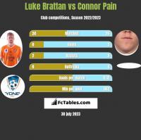 Luke Brattan vs Connor Pain h2h player stats