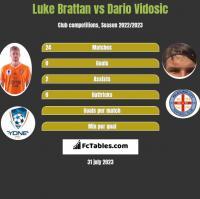 Luke Brattan vs Dario Vidosic h2h player stats