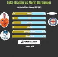Luke Brattan vs Florin Berenguer h2h player stats