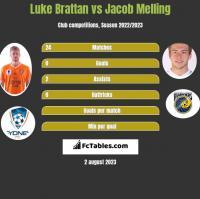 Luke Brattan vs Jacob Melling h2h player stats