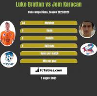 Luke Brattan vs Jem Karacan h2h player stats