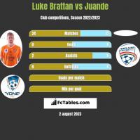 Luke Brattan vs Juande h2h player stats