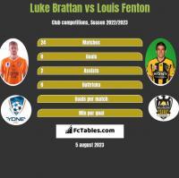 Luke Brattan vs Louis Fenton h2h player stats