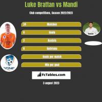 Luke Brattan vs Mandi h2h player stats
