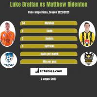 Luke Brattan vs Matthew Ridenton h2h player stats