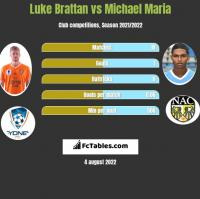 Luke Brattan vs Michael Maria h2h player stats
