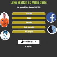 Luke Brattan vs Milan Duric h2h player stats