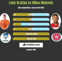 Luke Brattan vs Milos Ninković h2h player stats