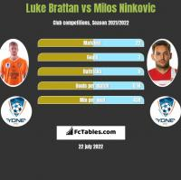 Luke Brattan vs Milos Ninkovic h2h player stats