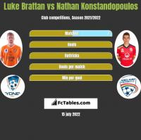Luke Brattan vs Nathan Konstandopoulos h2h player stats