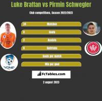Luke Brattan vs Pirmin Schwegler h2h player stats