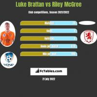 Luke Brattan vs Riley McGree h2h player stats