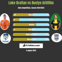 Luke Brattan vs Rostyn Griffiths h2h player stats