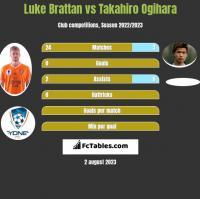 Luke Brattan vs Takahiro Ogihara h2h player stats