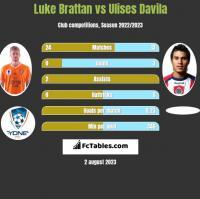 Luke Brattan vs Ulises Davila h2h player stats