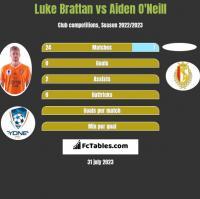 Luke Brattan vs Aiden O'Neill h2h player stats