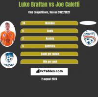 Luke Brattan vs Joe Caletti h2h player stats