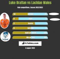 Luke Brattan vs Lachlan Wales h2h player stats