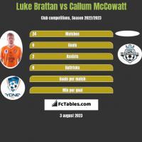 Luke Brattan vs Callum McCowatt h2h player stats