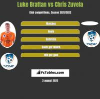 Luke Brattan vs Chris Zuvela h2h player stats
