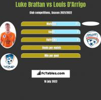 Luke Brattan vs Louis D'Arrigo h2h player stats