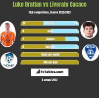 Luke Brattan vs Liverato Cacace h2h player stats