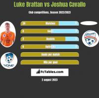 Luke Brattan vs Joshua Cavallo h2h player stats