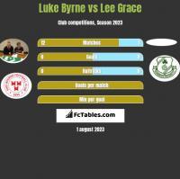 Luke Byrne vs Lee Grace h2h player stats