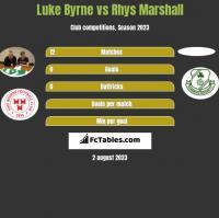 Luke Byrne vs Rhys Marshall h2h player stats