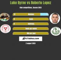 Luke Byrne vs Roberto Lopez h2h player stats