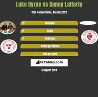 Luke Byrne vs Danny Lafferty h2h player stats