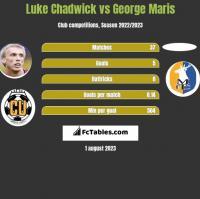 Luke Chadwick vs George Maris h2h player stats