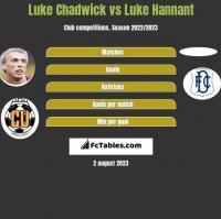 Luke Chadwick vs Luke Hannant h2h player stats