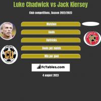 Luke Chadwick vs Jack Kiersey h2h player stats
