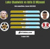 Luke Chadwick vs Idris El Mizouni h2h player stats