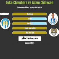 Luke Chambers vs Adam Chicksen h2h player stats