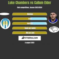 Luke Chambers vs Callum Elder h2h player stats