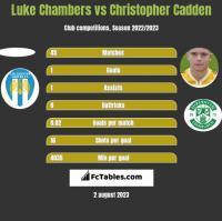 Luke Chambers vs Christopher Cadden h2h player stats