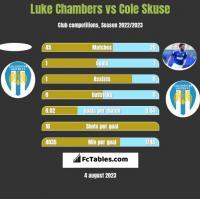 Luke Chambers vs Cole Skuse h2h player stats