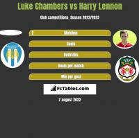 Luke Chambers vs Harry Lennon h2h player stats
