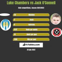 Luke Chambers vs Jack O'Connell h2h player stats