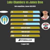 Luke Chambers vs James Bree h2h player stats