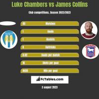 Luke Chambers vs James Collins h2h player stats
