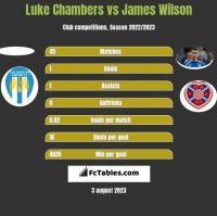 Luke Chambers vs James Wilson h2h player stats