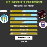 Luke Chambers vs Janoi Donacien h2h player stats