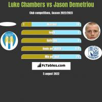 Luke Chambers vs Jason Demetriou h2h player stats