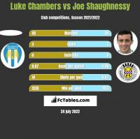 Luke Chambers vs Joe Shaughnessy h2h player stats