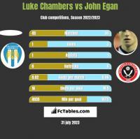 Luke Chambers vs John Egan h2h player stats