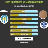 Luke Chambers vs John Mousinho h2h player stats