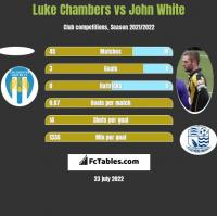 Luke Chambers vs John White h2h player stats